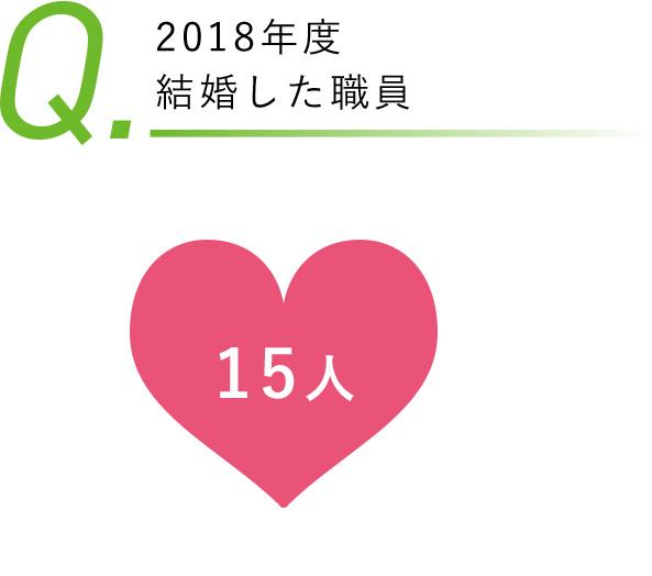 2018年度結婚した職員